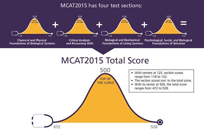 Scoring the MCAT 2015