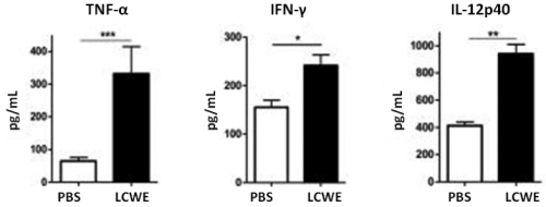 Bio1_Passage5_Figure3